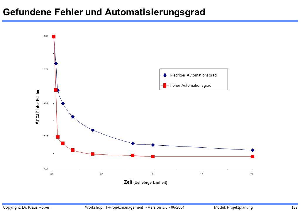 Gefundene Fehler und Automatisierungsgrad