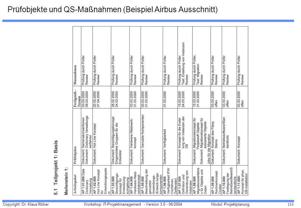 Prüfobjekte und QS-Maßnahmen (Beispiel Airbus Ausschnitt)