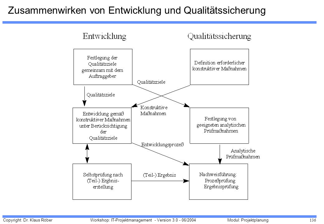 Zusammenwirken von Entwicklung und Qualitätssicherung