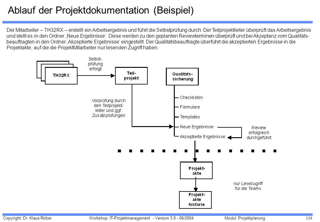 Ablauf der Projektdokumentation (Beispiel)