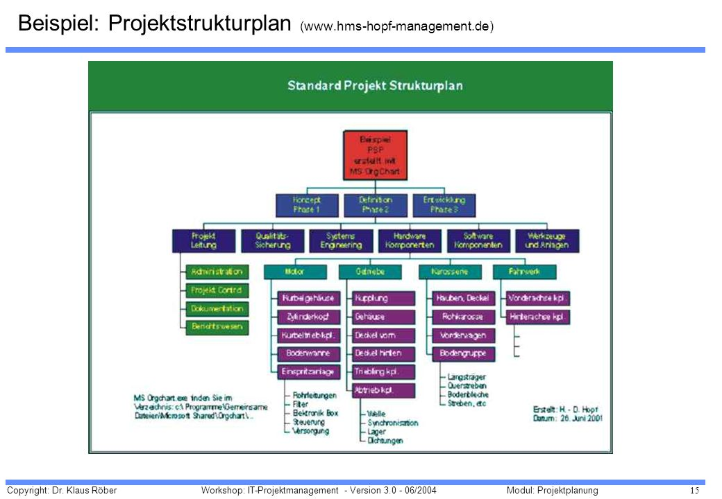 Beispiel: Projektstrukturplan (www.hms-hopf-management.de)