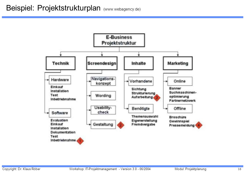 Beispiel: Projektstrukturplan (www.webagency.de)