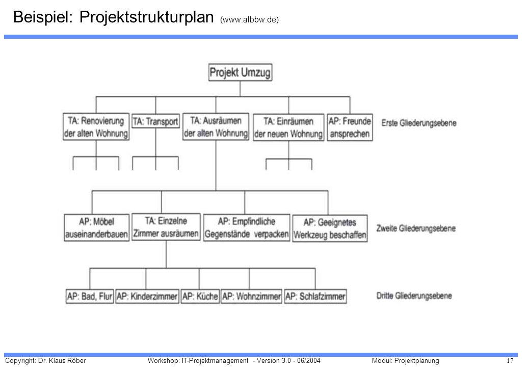 Beispiel: Projektstrukturplan (www.albbw.de)