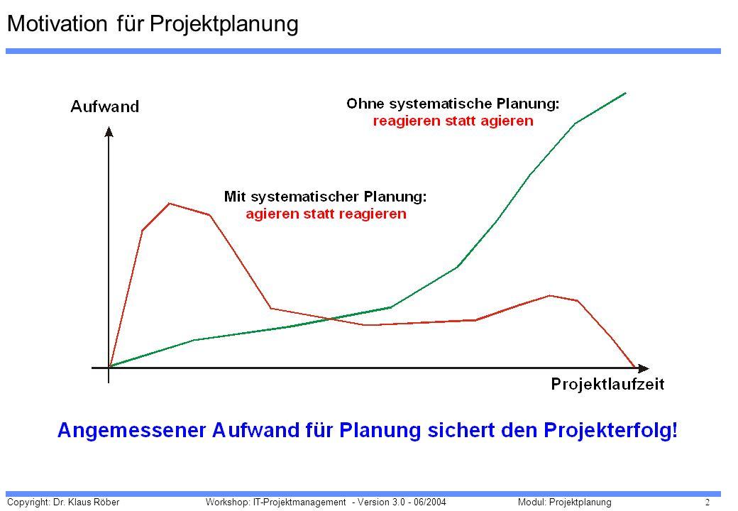 Motivation für Projektplanung