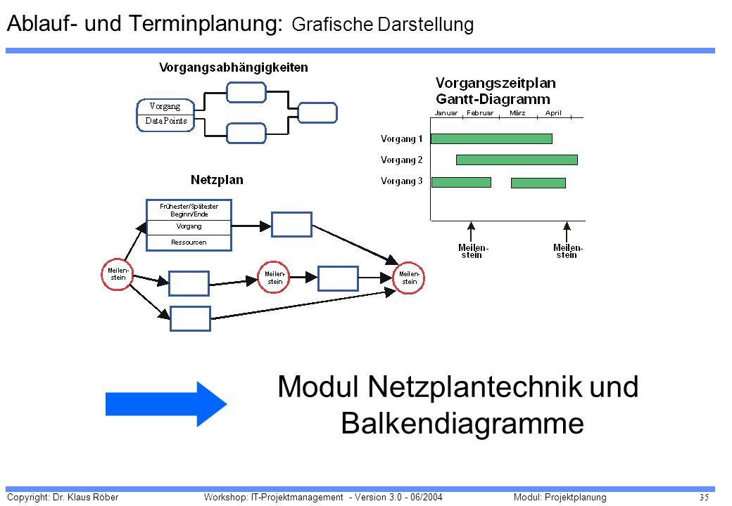 Ablauf- und Terminplanung: Grafische Darstellung