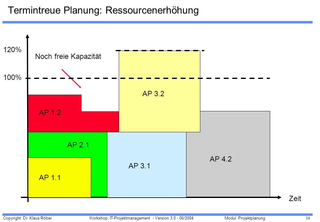Termintreue Planung: Ressourcenerhöhung