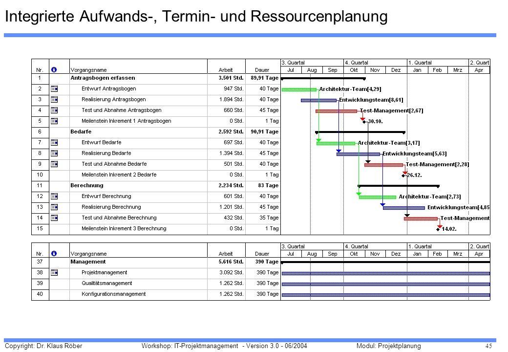 Integrierte Aufwands-, Termin- und Ressourcenplanung