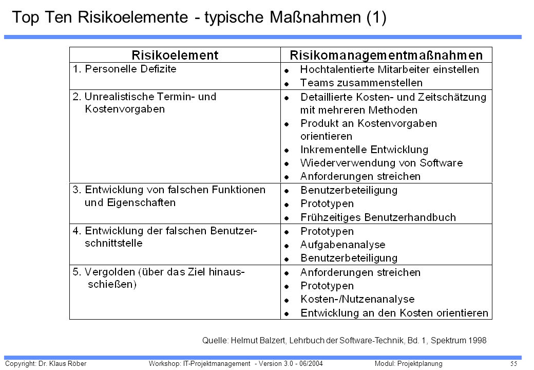 Top Ten Risikoelemente - typische Maßnahmen (1)