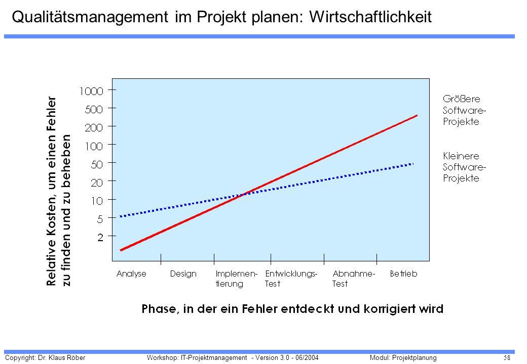 Qualitätsmanagement im Projekt planen: Wirtschaftlichkeit