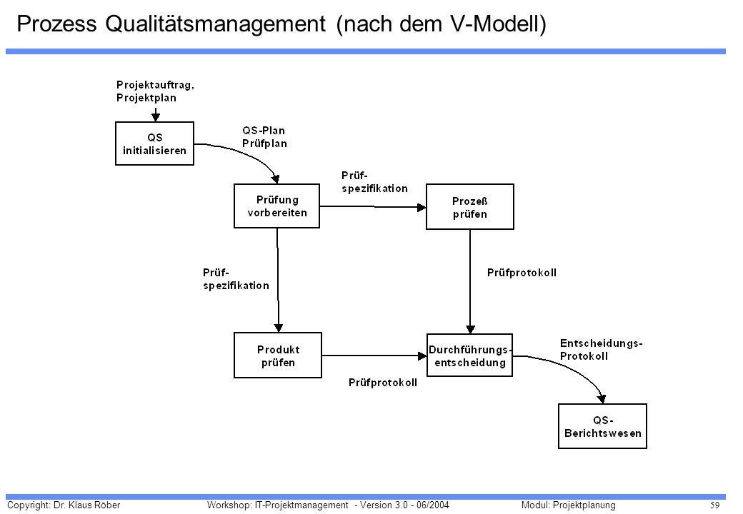 Prozess Qualitätsmanagement (nach dem V-Modell)