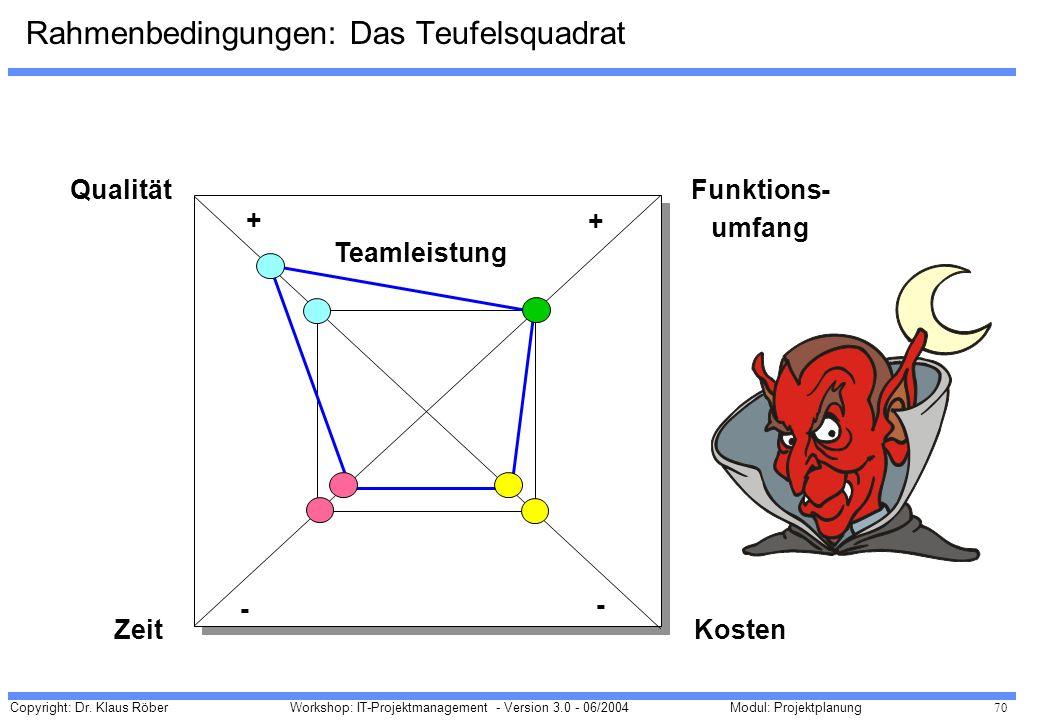 Rahmenbedingungen: Das Teufelsquadrat