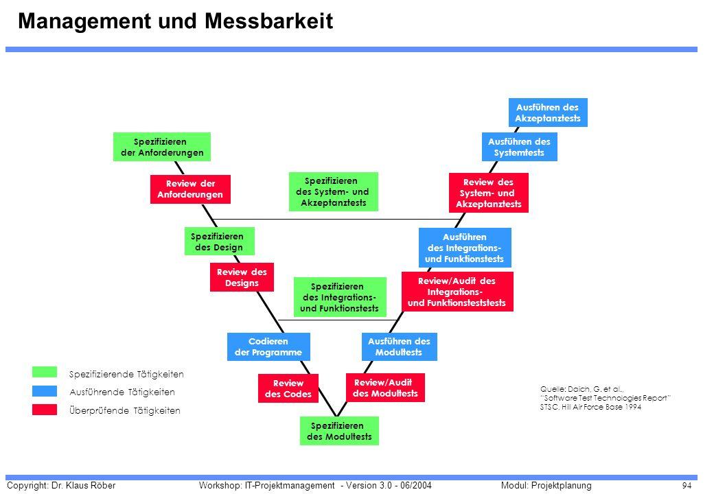 Management und Messbarkeit