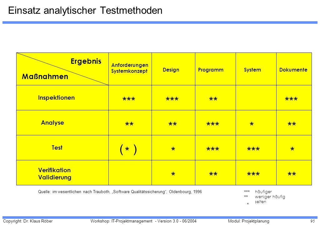Einsatz analytischer Testmethoden