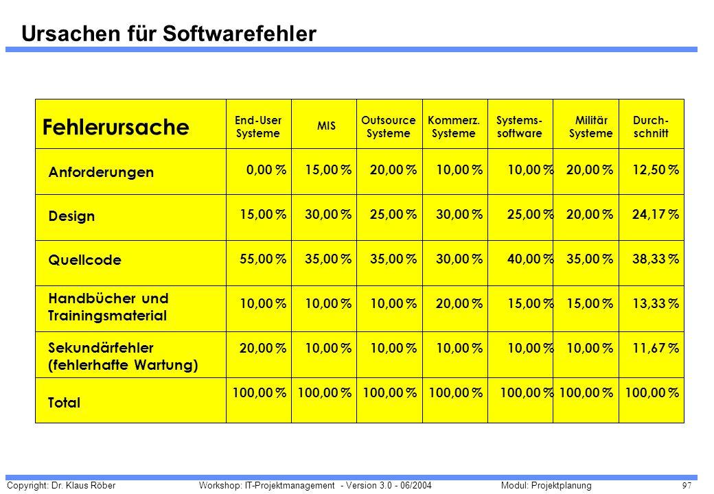 Ursachen für Softwarefehler
