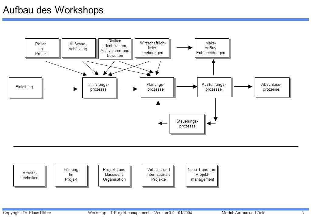 Aufbau des Workshops Rollen Im Projekt Risiken identifizieren,