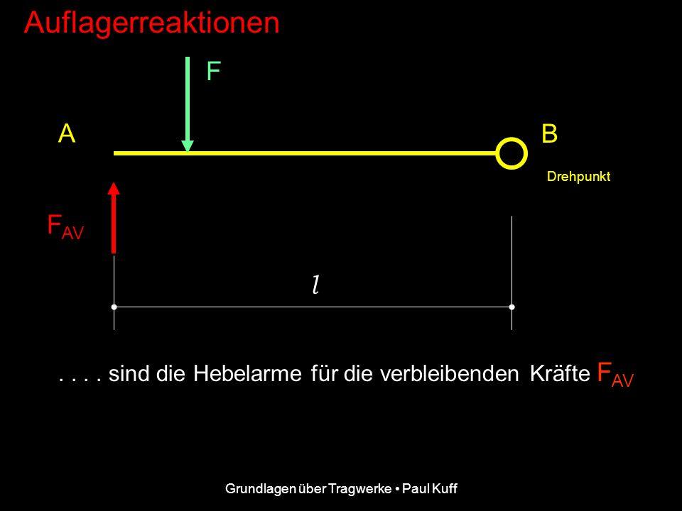 Grundlagen über Tragwerke • Paul Kuff