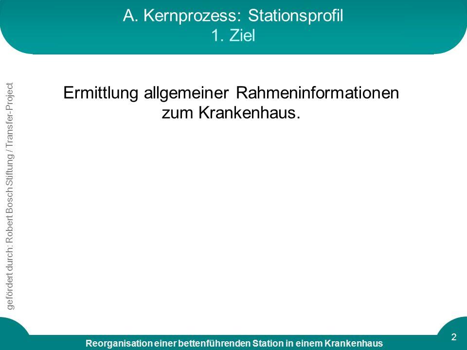 A. Kernprozess: Stationsprofil 1. Ziel