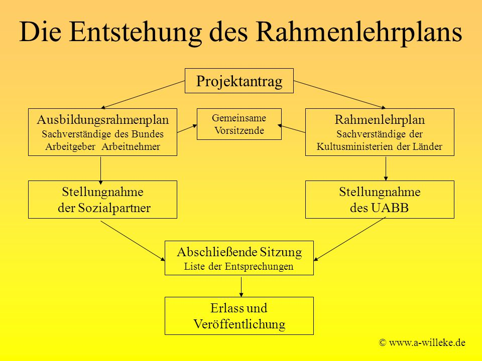 Die Entstehung des Rahmenlehrplans