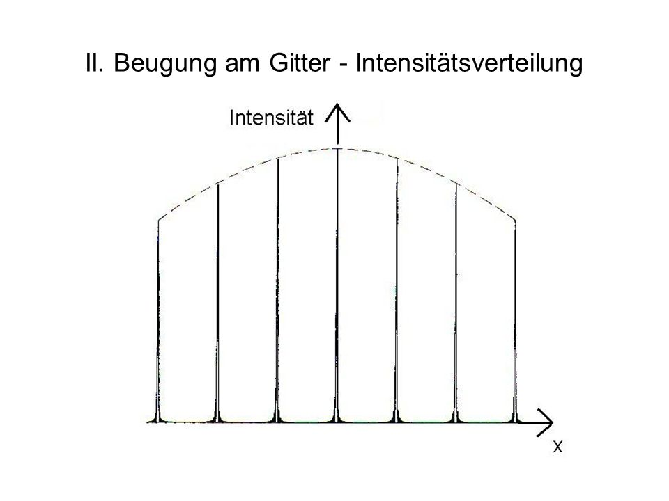 II. Beugung am Gitter - Intensitätsverteilung