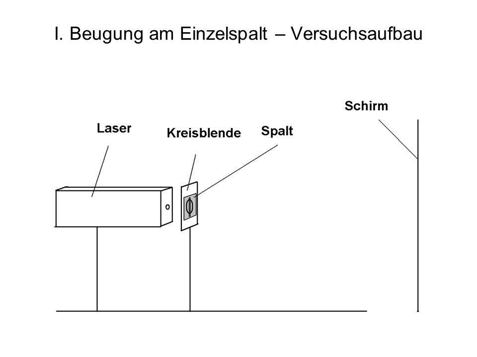 I. Beugung am Einzelspalt – Versuchsaufbau