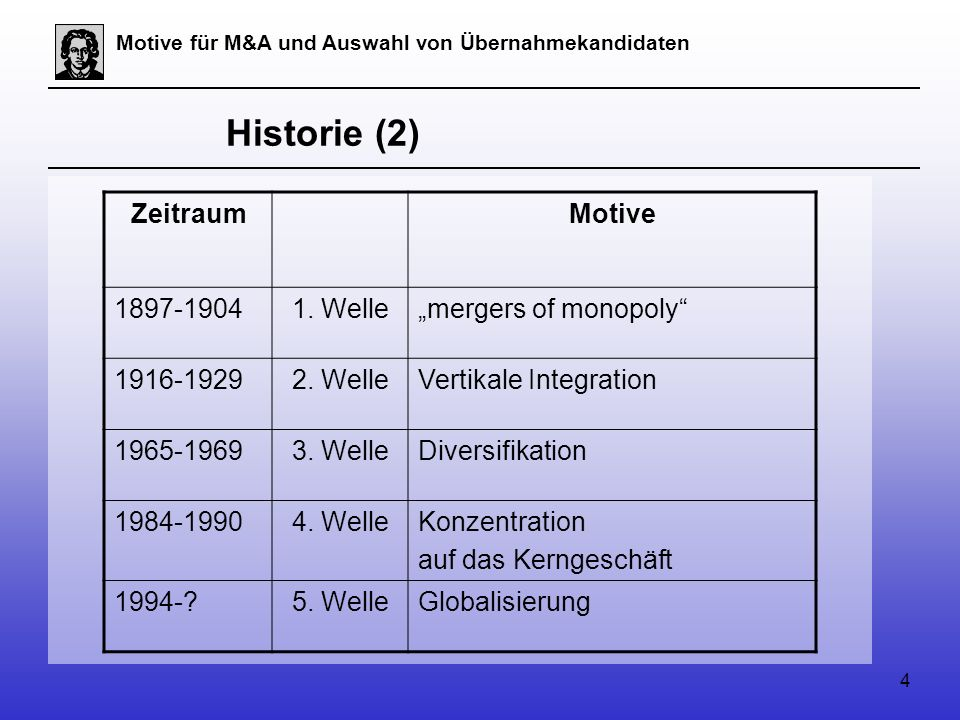 "Historie (2) Zeitraum Motive 1897-1904 1. Welle ""mergers of monopoly"