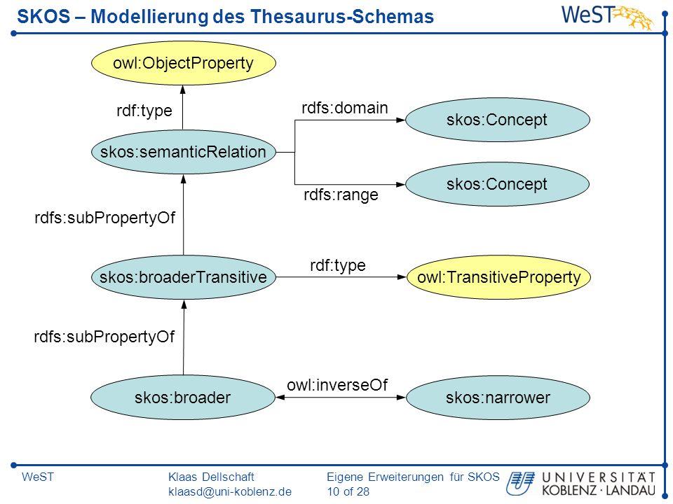 SKOS – Modellierung des Thesaurus-Schemas