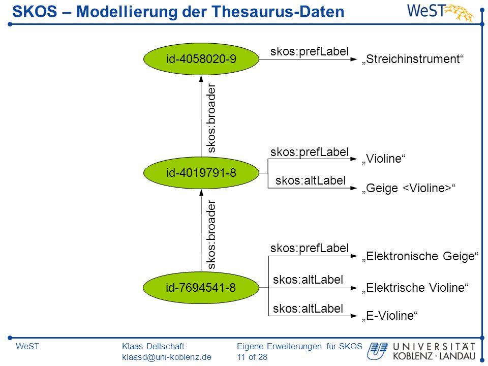SKOS – Modellierung der Thesaurus-Daten