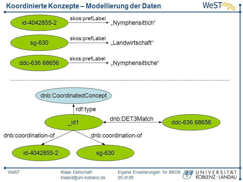 Koordinierte Konzepte – Modellierung der Daten