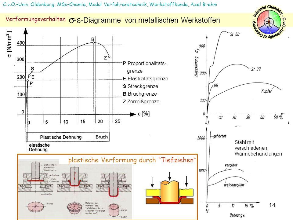--Diagramme von metallischen Werkstoffen