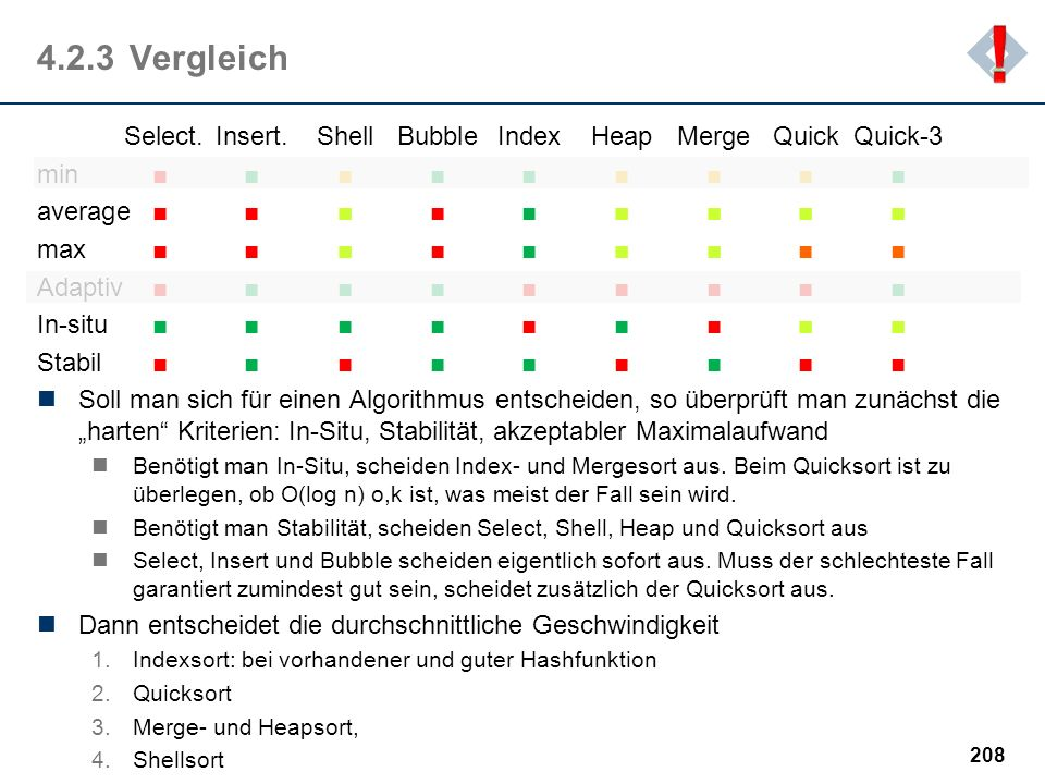 ! 4.2.3 Vergleich. Select. Insert. Shell Bubble Index Heap Merge Quick Quick-3. min ■ ■ ■ ■ ■ ■ ■ ■ ■