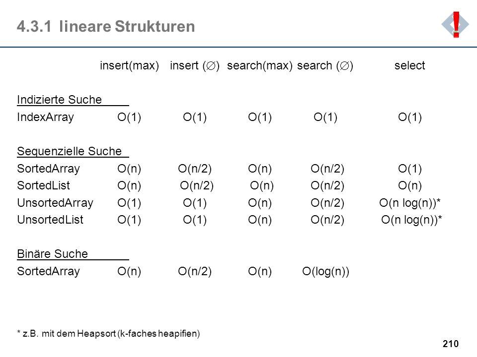! 4.3.1 lineare Strukturen. insert(max) insert () search(max) search () select. Indizierte Suche.