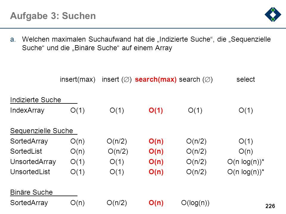 """Aufgabe 3: Suchen Welchen maximalen Suchaufwand hat die """"Indizierte Suche , die """"Sequenzielle Suche und die """"Binäre Suche auf einem Array."""