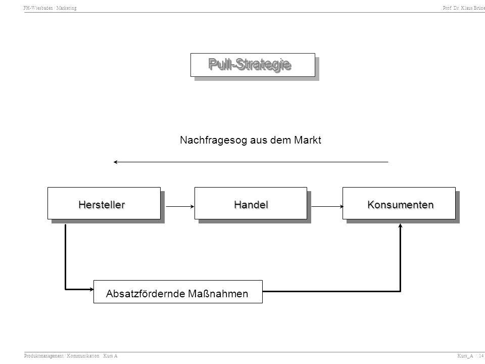 Pull-Strategie Nachfragesog aus dem Markt Hersteller Handel