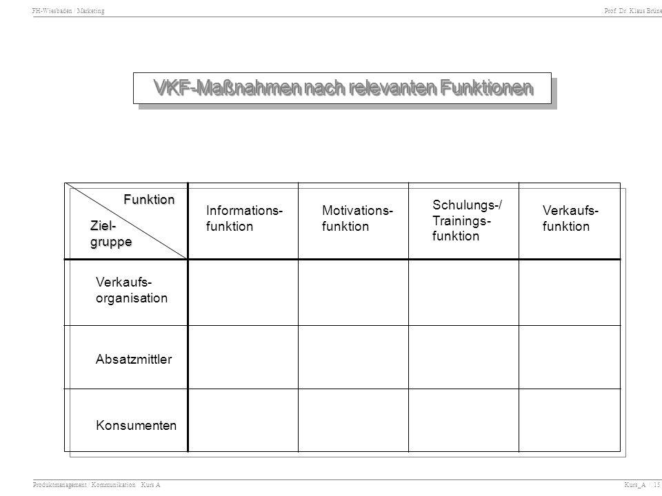 VKF-Maßnahmen nach relevanten Funktionen