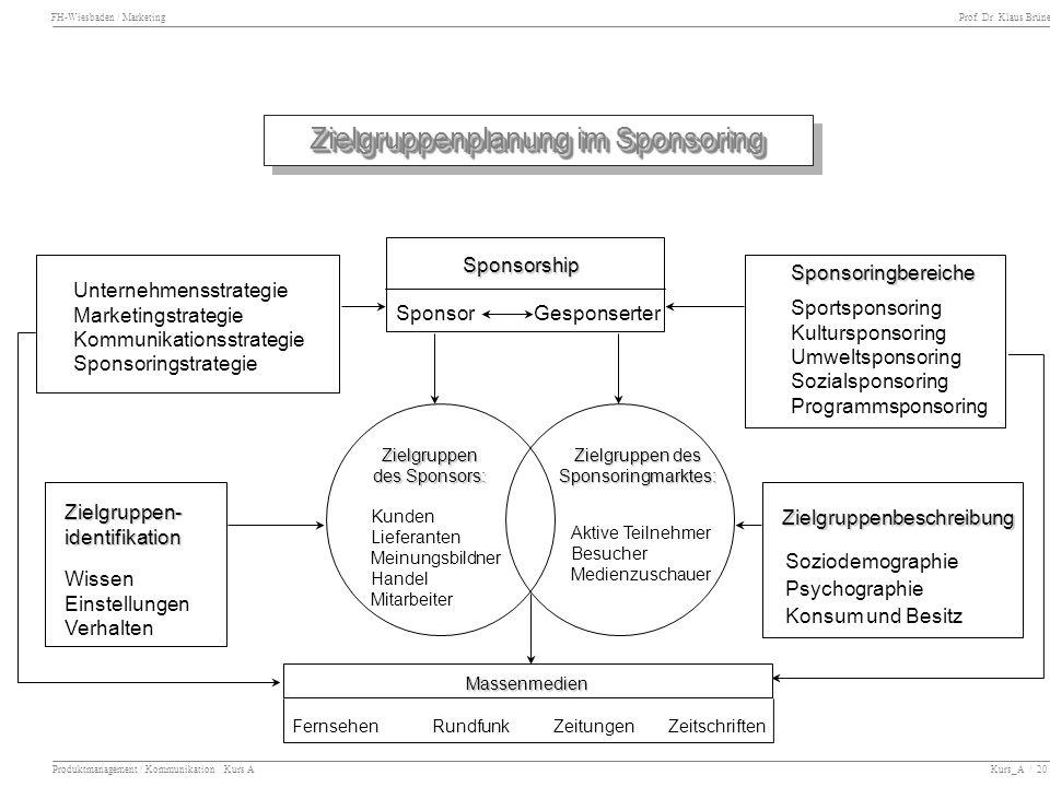 Zielgruppen des Sponsoringmarktes: