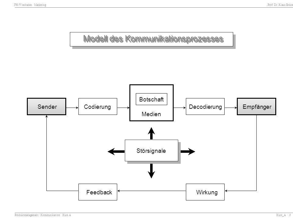 Modell des Kommunikationsprozesses