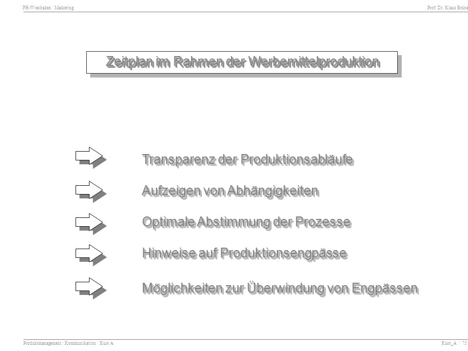 Zeitplan im Rahmen der Werbemittelproduktion