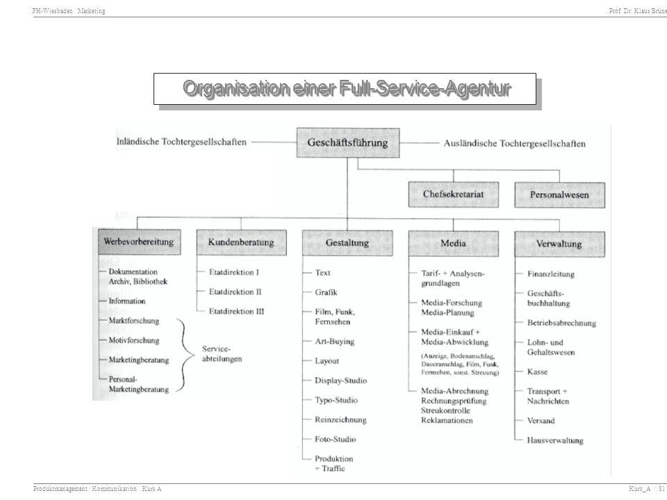 Organisation einer Full-Service-Agentur