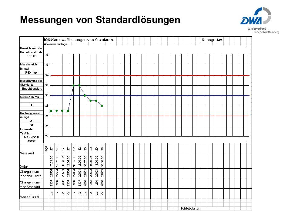 Messungen von Standardlösungen