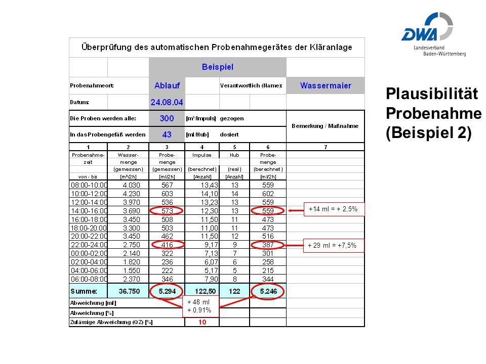 Plausibilität Probenahme (Beispiel 2)