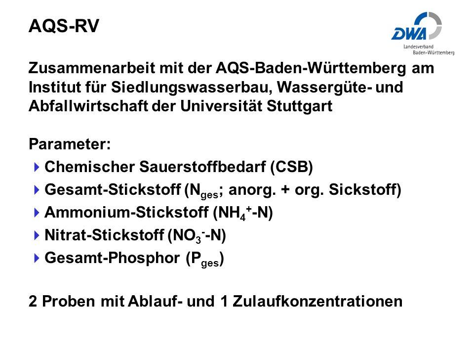 AQS-RV Zusammenarbeit mit der AQS-Baden-Württemberg am Institut für Siedlungswasserbau, Wassergüte- und Abfallwirtschaft der Universität Stuttgart.