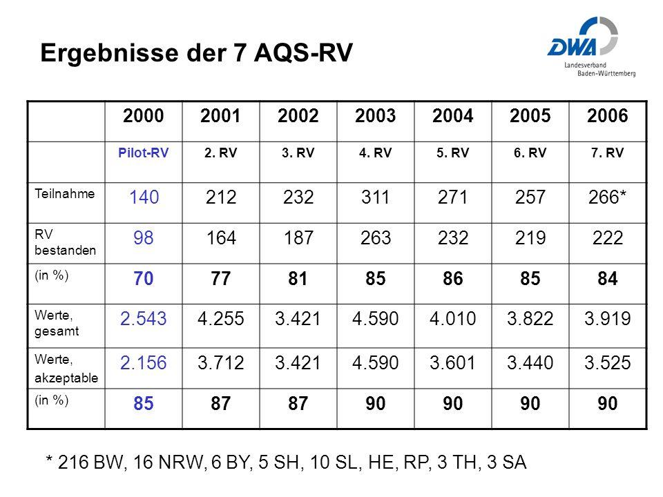 Ergebnisse der 7 AQS-RV 2000. 2001. 2002. 2003. 2004. 2005. 2006. Pilot-RV. 2. RV. 3. RV. 4. RV.