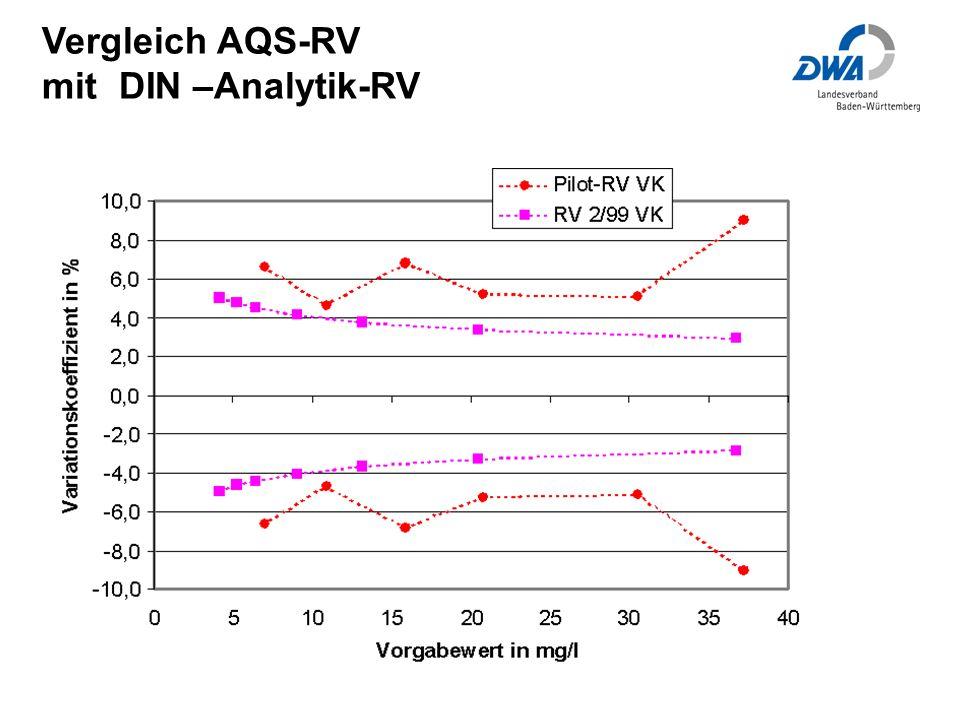 Vergleich AQS-RV mit DIN –Analytik-RV