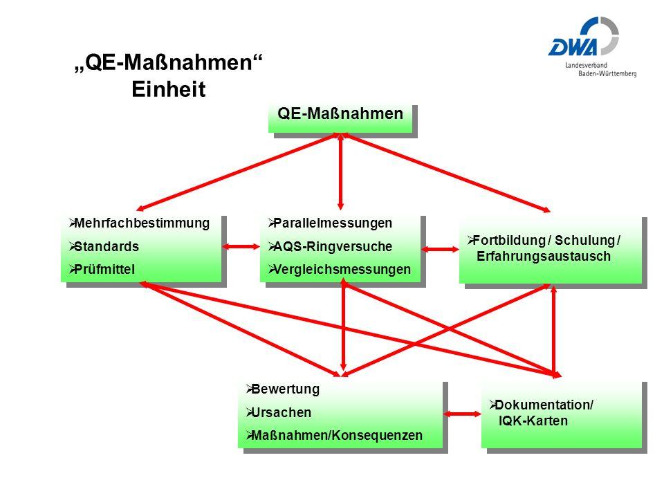 """""""QE-Maßnahmen Einheit"""