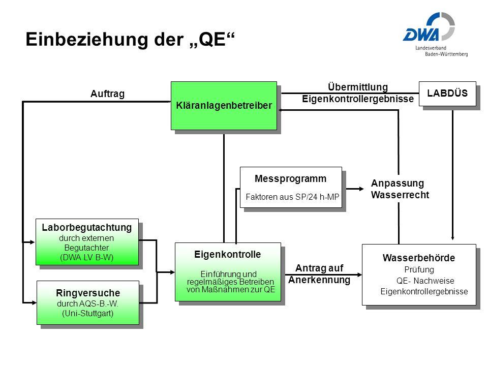 """Einbeziehung der """"QE Übermittlung Eigenkontrollergebnisse LABDÜS"""