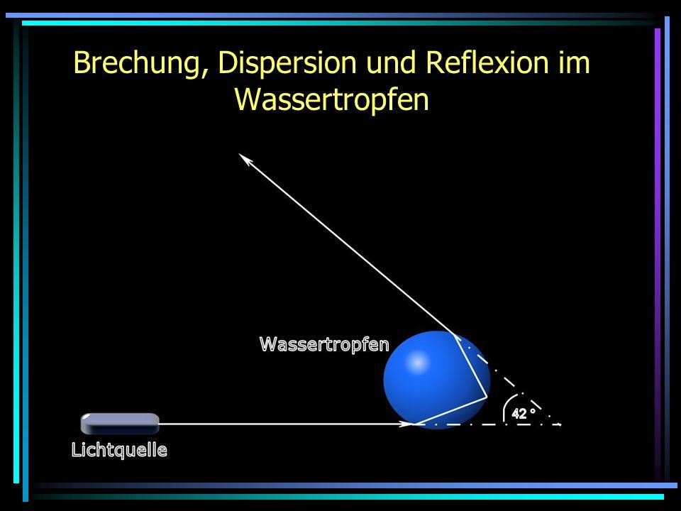 Brechung, Dispersion und Reflexion im Wassertropfen