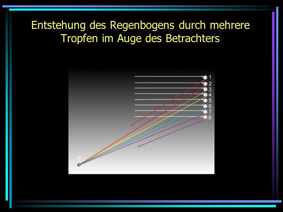 Entstehung des Regenbogens durch mehrere Tropfen im Auge des Betrachters