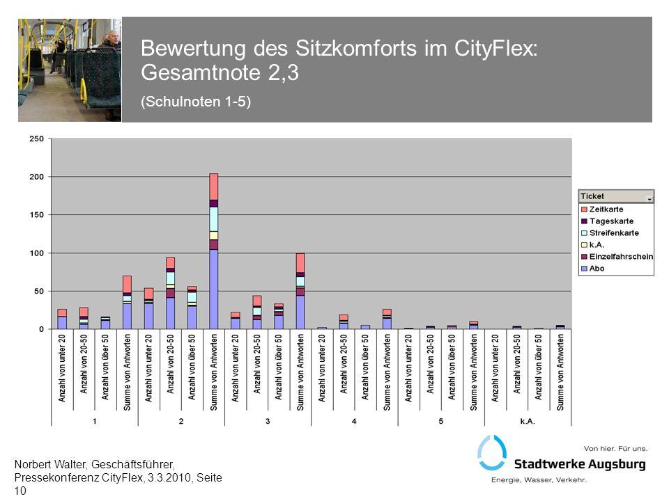Bewertung des Sitzkomforts im CityFlex: Gesamtnote 2,3