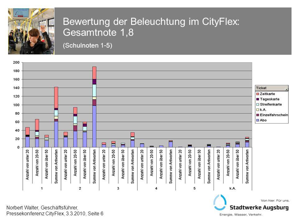 Bewertung der Beleuchtung im CityFlex: Gesamtnote 1,8