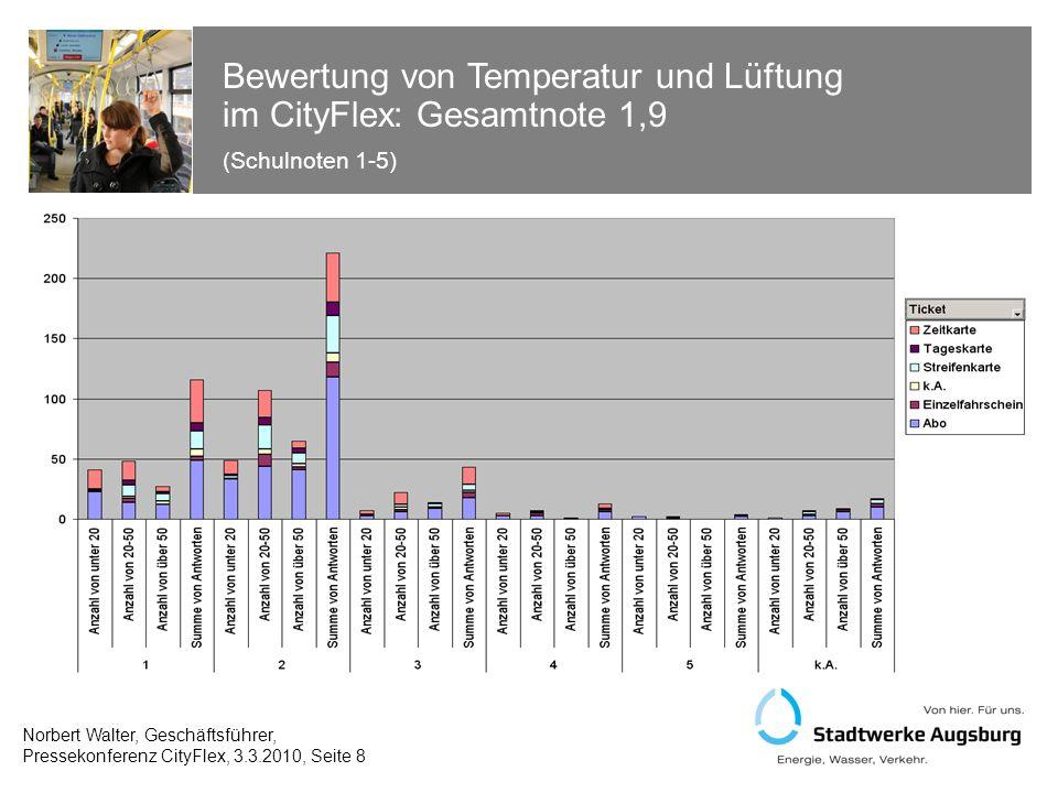Bewertung von Temperatur und Lüftung im CityFlex: Gesamtnote 1,9